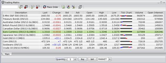 Firetip Futures Trading Matrix