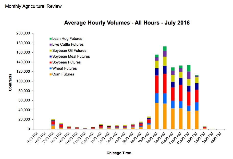 Average Hourly Futures Trading Volume – CME Agricultural Contracts