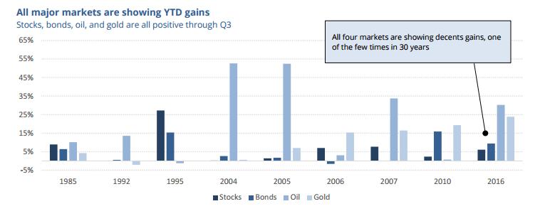 Stocks Bonds Crude Oil & Gold Futures