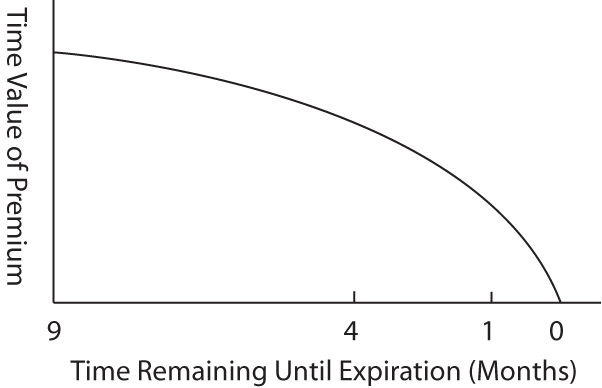 options selling chart
